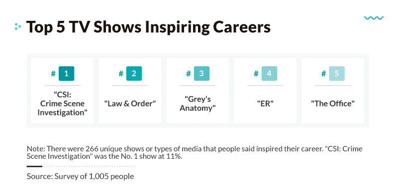 Top TV Shows Inspiring Careers