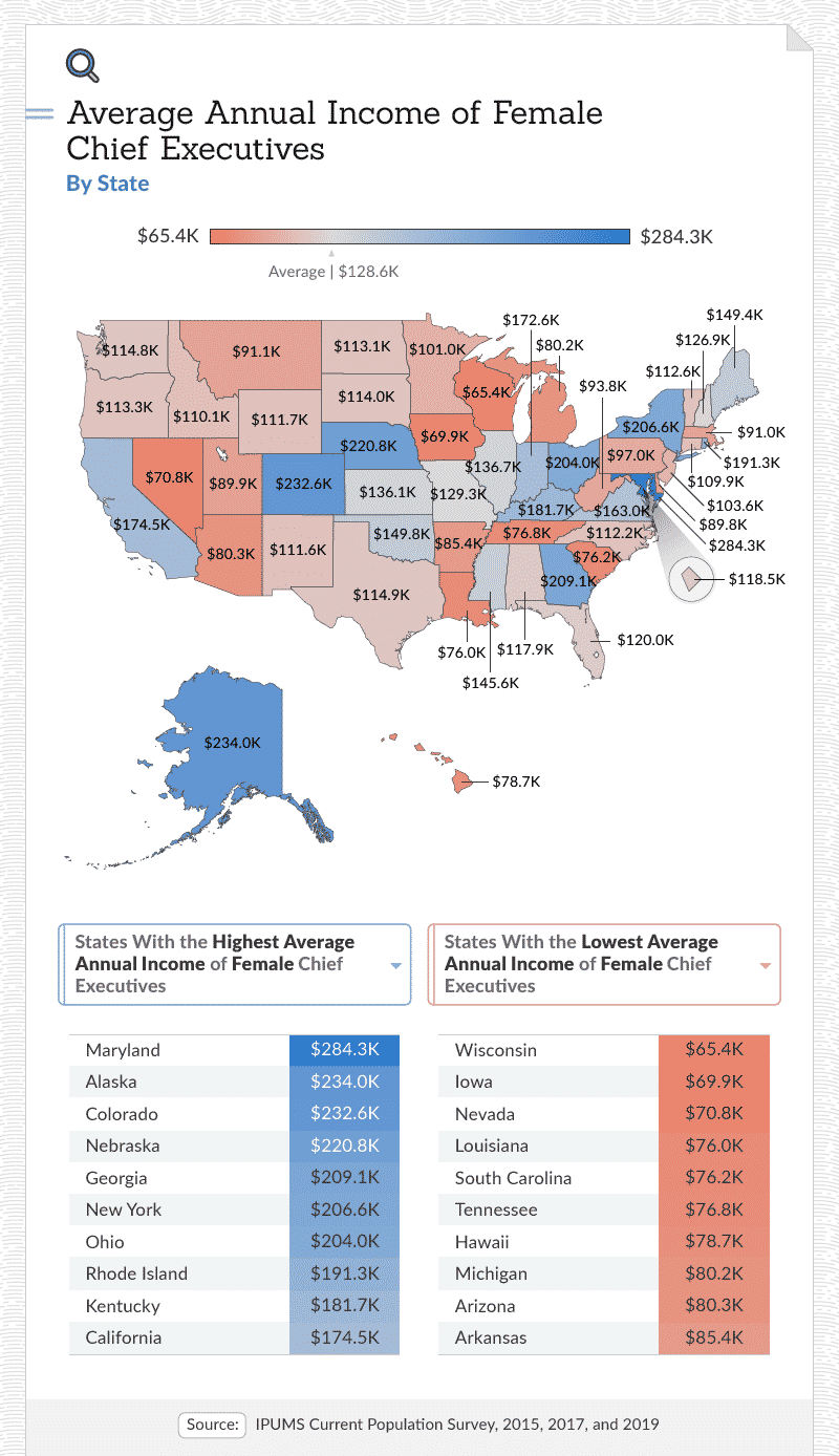 Average annual income of female chief executives by state