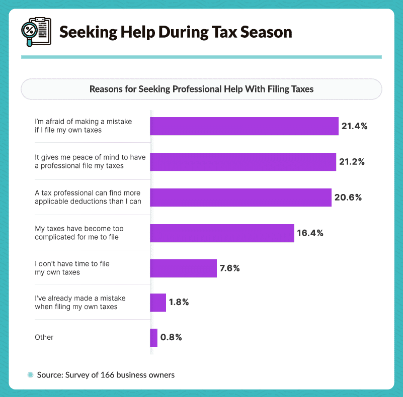 Seeking Help During Tax Season