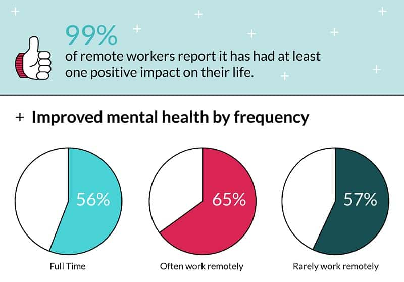 ZenBusiness: remote worker survey results