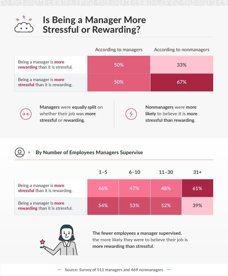 Is Being a Manager More Stressful or Rewarding?
