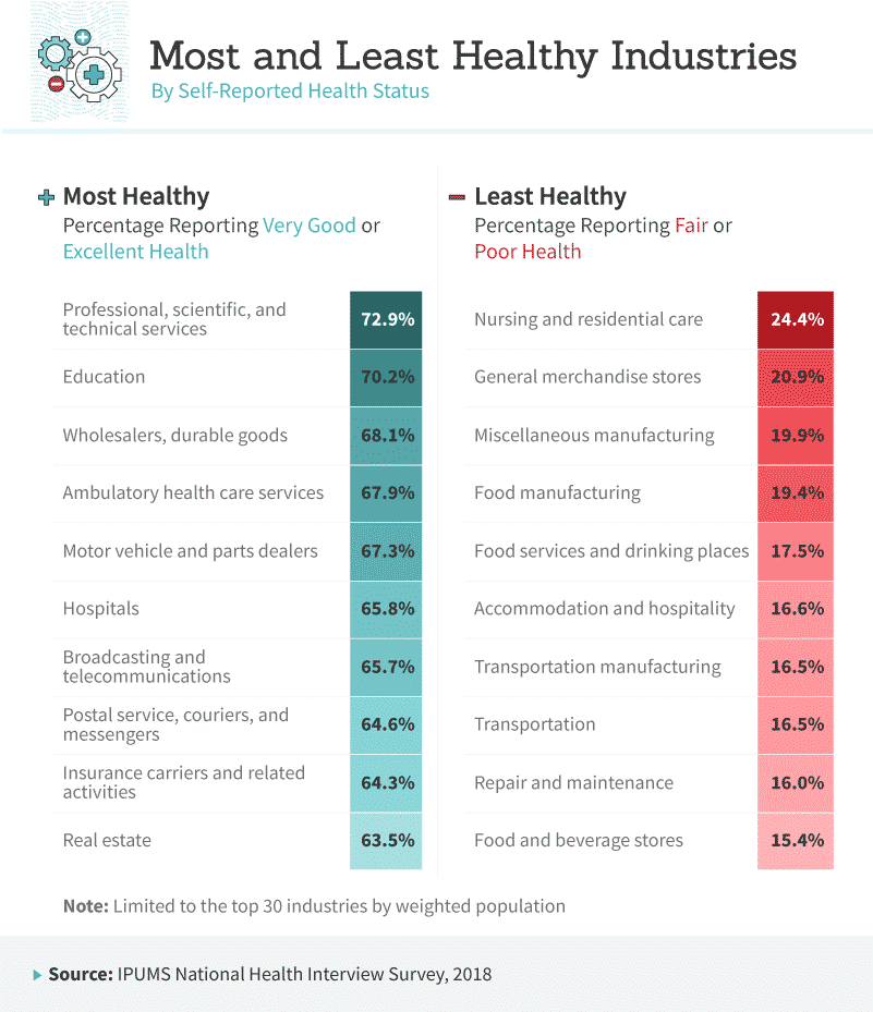 Most and Least Healthy Industries