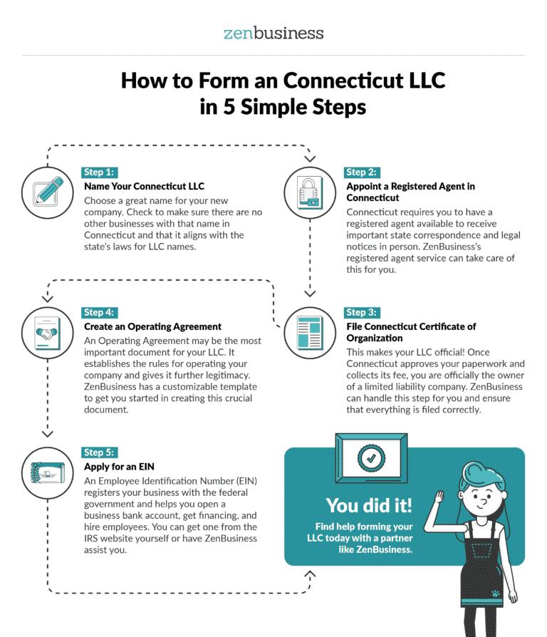 Form Your Connecticut LLC - ZenBusiness
