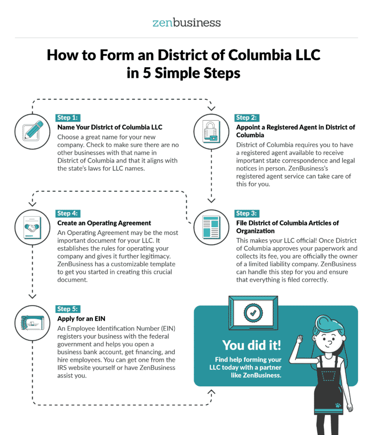 Form Your District of Columbia LLC - ZenBusiness