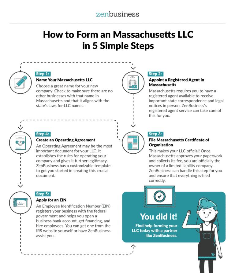 Form Your Massachusetts LLC - ZenBusiness