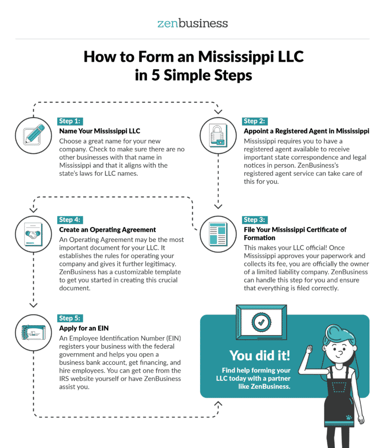 Form Your Mississippi LLC - ZenBusiness