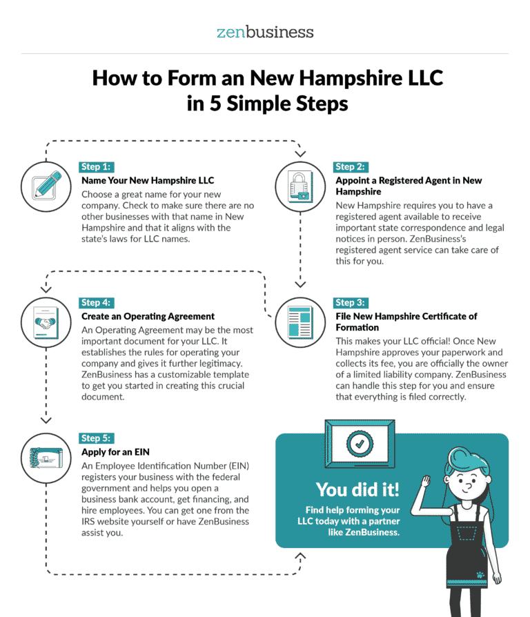 Form a New Hampshire LLC - ZenBusiness