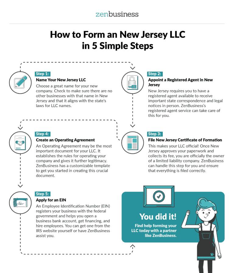 Form a New Jersey LLC - ZenBusiness