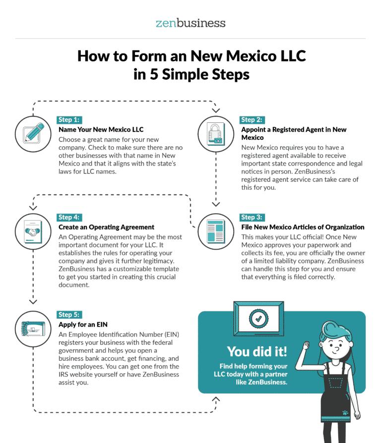 Form a New Mexico LLC - ZenBusiness