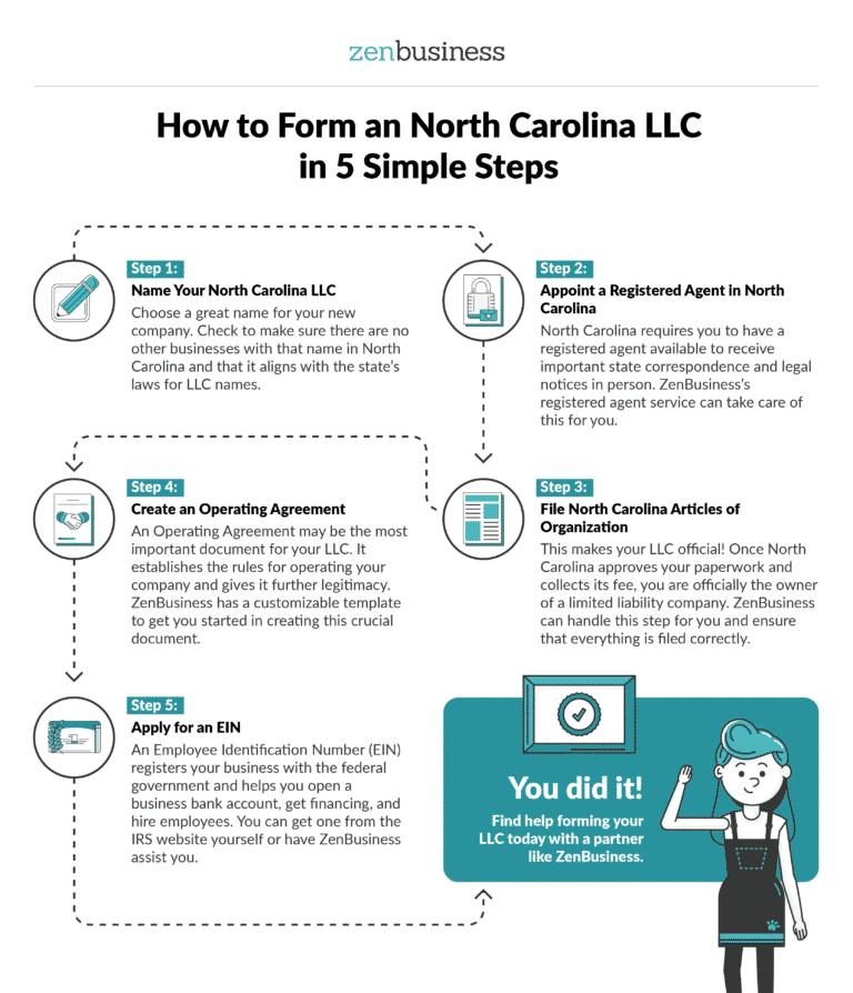 Form a North Carolina LLC - ZenBusiness