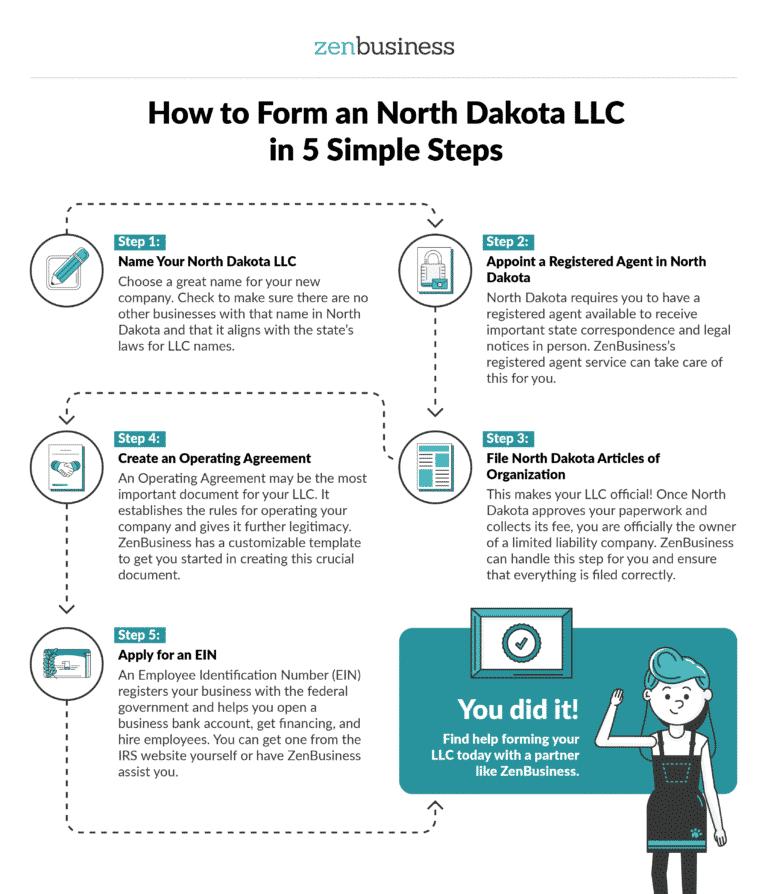 Form a North Dakota LLC - ZenBusiness