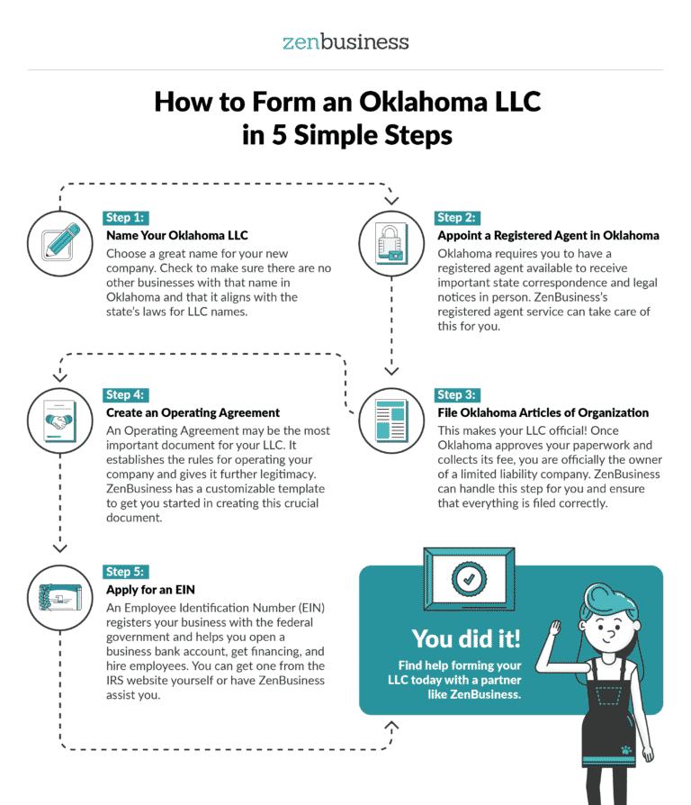 Form a Oklahoma LLC - ZenBusiness