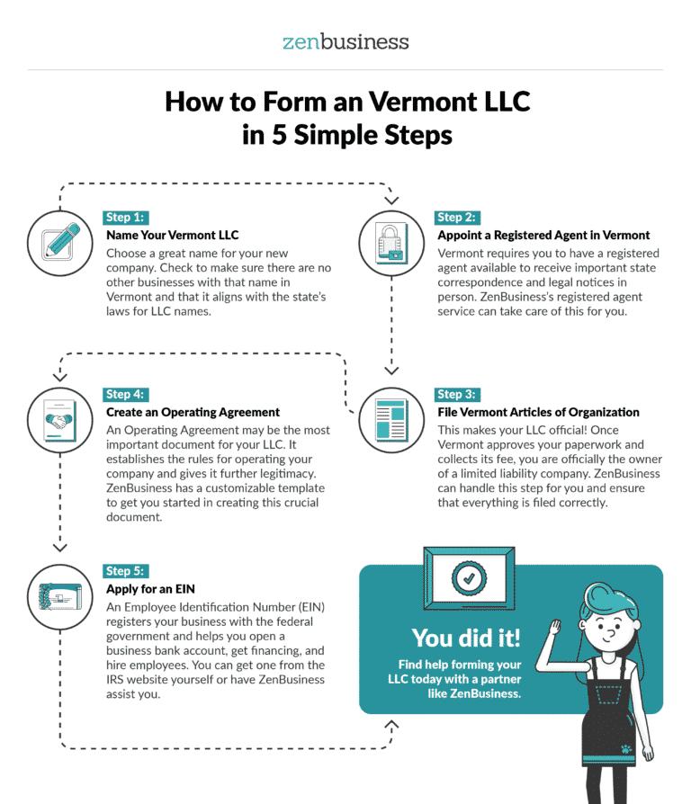 Form a Vermont LLC - ZenBusiness